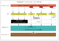 20110223_windows_audio_interfaces